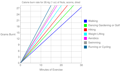 Exercise profile for 28.4g (1 oz) of Nuts, acorns, dried