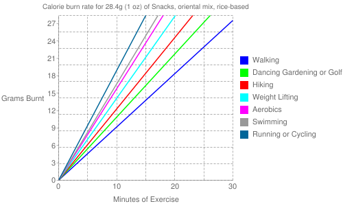 Exercise profile for 28.4g (1 oz) of Snacks, oriental mix, rice-based