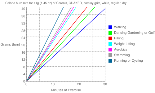 Exercise profile for 41g (1.45 oz) of Cereals, QUAKER, hominy grits, white, regular, dry