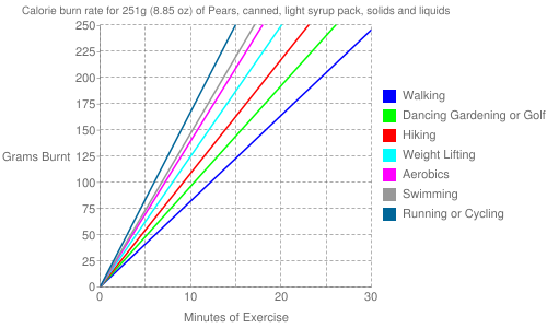 Exercise profile for 251g (8.85 oz) of Pears, canned, light syrup pack, solids and liquids