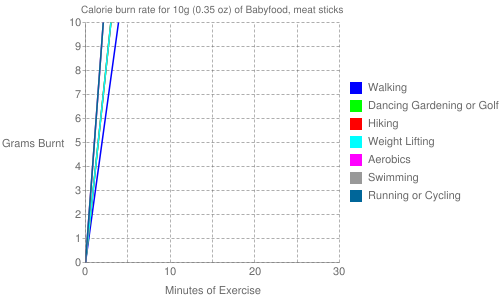 Exercise profile for 10g (0.35 oz) of Babyfood, meat sticks