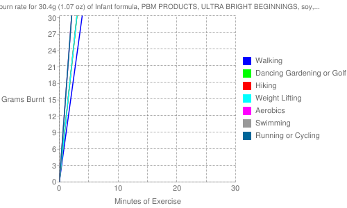 Exercise profile for 30.4g (1.07 oz) of Infant formula, PBM PRODUCTS, ULTRA BRIGHT BEGINNINGS, soy, ready-to-feed (formerly WYETH-AYERST)