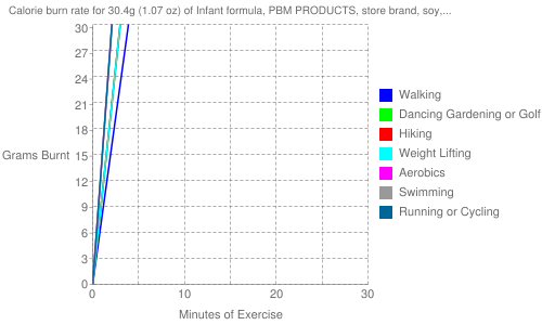 Exercise profile for 30.4g (1.07 oz) of Infant formula, PBM PRODUCTS, store brand, soy, ready-to-feed (formerly WYETH-AYERST)