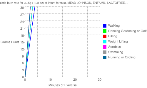Exercise profile for 30.5g (1.08 oz) of Infant formula, MEAD JOHNSON, ENFAMIL, LACTOFREE, ready-to-feed
