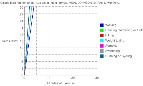 Exercise profile for 30.5g (1.08 oz) of Infant formula, MEAD JOHNSON, ENFAMIL, with iron, ready-to-feed