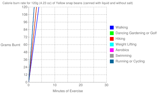 Exercise profile for 120g (4.23 oz) of Yellow snap beans (canned with liquid and without salt)