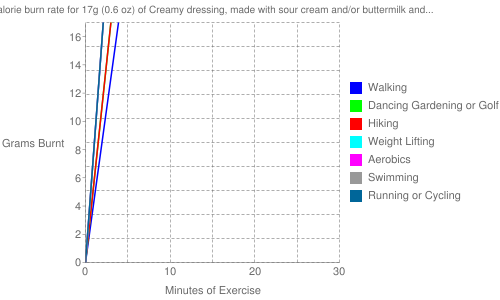 Exercise profile for 17g (0.6 oz) of Creamy dressing, made with sour cream and/or buttermilk and oil, reduced calorie, fat-free