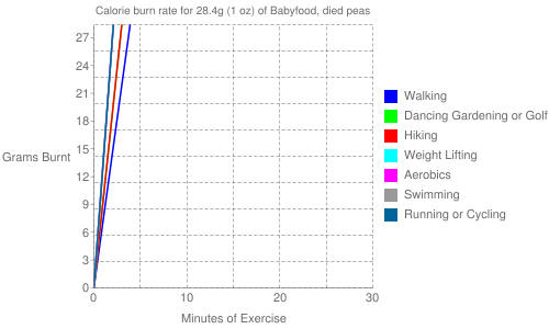 Exercise profile for 28.4g (1 oz) of Babyfood, died peas