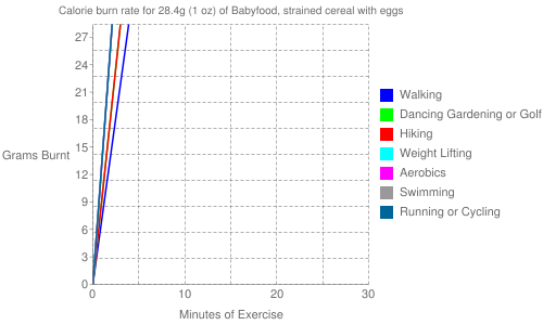 Exercise profile for 28.4g (1 oz) of Babyfood, strained cereal with eggs