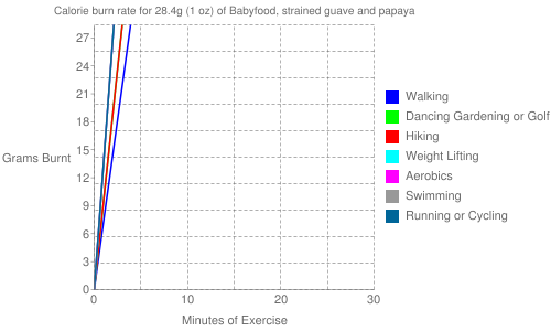 Exercise profile for 28.4g (1 oz) of Babyfood, strained guave and papaya