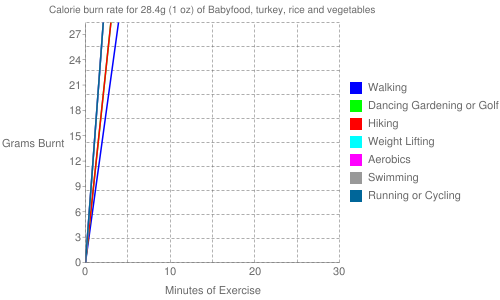 Exercise profile for 28.4g (1 oz) of Babyfood, turkey, rice and vegetables