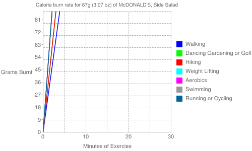 Exercise profile for 87g (3.07 oz) of McDONALD'S, Side Salad