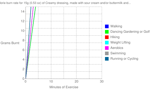 Exercise profile for 15g (0.53 oz) of Creamy dressing, made with sour cream and/or buttermilk and oil, reduced calorie, cholesterol-free