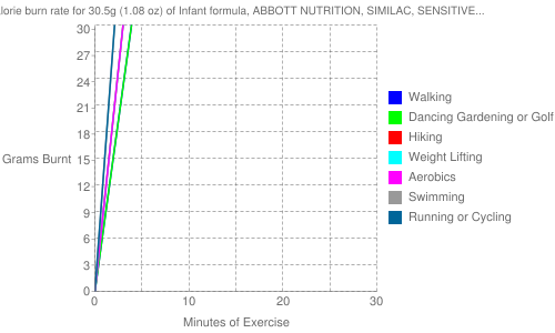 Exercise profile for 30.5g (1.08 oz) of Infant formula, ABBOTT NUTRITION, SIMILAC, SENSITIVE (LACTOSE FREE) ready-to-feed, with ARA and DHA (formerly ROSS)