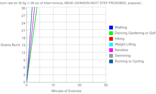 Exercise profile for 30.5g (1.08 oz) of Infant formula, MEAD JOHNSON,NEXT STEP PROSOBEE, prepared from powder