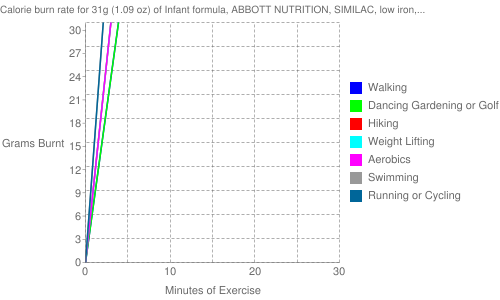 Exercise profile for 31g (1.09 oz) of Infant formula, ABBOTT NUTRITION, SIMILAC, low iron, ready-to-feed (formerly ROSS)