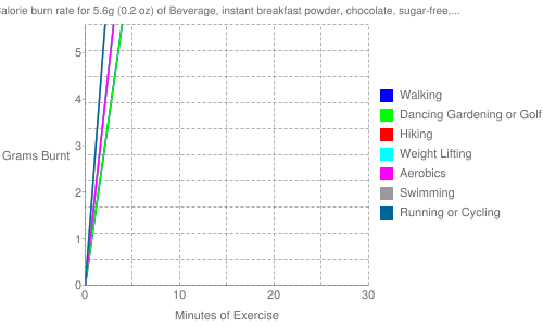 Exercise profile for 5.6g (0.2 oz) of Beverage, instant breakfast powder, chocolate, sugar-free, not reconstituted