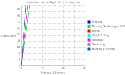 Exercise profile for 67g (2.36 oz) of Limes, raw