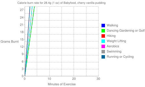 Exercise profile for 28.4g (1 oz) of Babyfood, cherry vanilla pudding