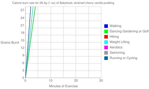 Exercise profile for 28.4g (1 oz) of Babyfood, strained cherry vanilla pudding
