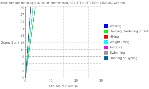 Exercise profile for 30.4g (1.07 oz) of Infant formula, ABBOTT NUTRITION, SIMILAC, with iron, ready-to-feed (formerly ROSS)
