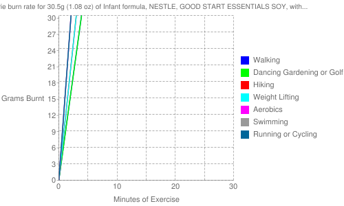 Exercise profile for 30.5g (1.08 oz) of Infant formula, NESTLE, GOOD START ESSENTIALS SOY, with iron, ready-to-feed