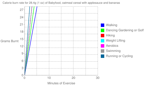 Exercise profile for 28.4g (1 oz) of Babyfood, oatmeal cereal with applesauce and bananas