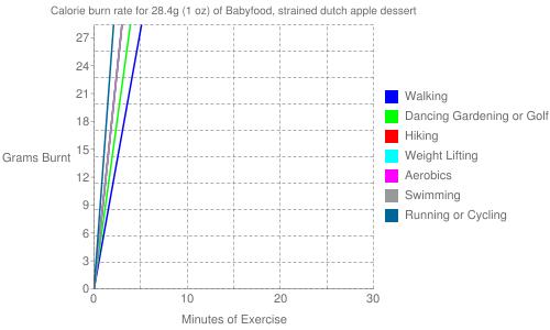 Exercise profile for 28.4g (1 oz) of Babyfood, strained dutch apple dessert