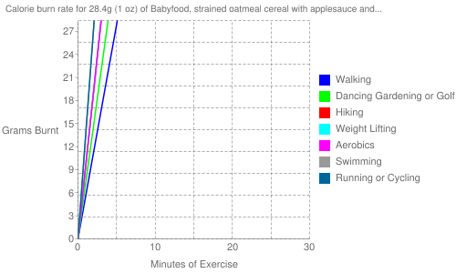 Exercise profile for 28.4g (1 oz) of Babyfood, strained oatmeal cereal with applesauce and bananas