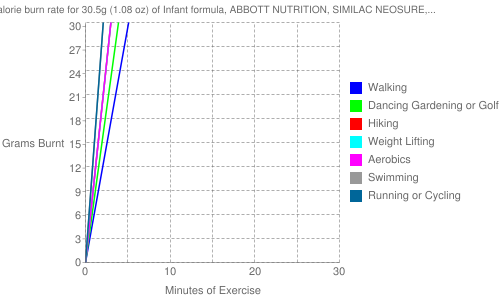 Exercise profile for 30.5g (1.08 oz) of Infant formula, ABBOTT NUTRITION, SIMILAC NEOSURE, ready-to-feed, with ARA and DHA (formerly ROSS)