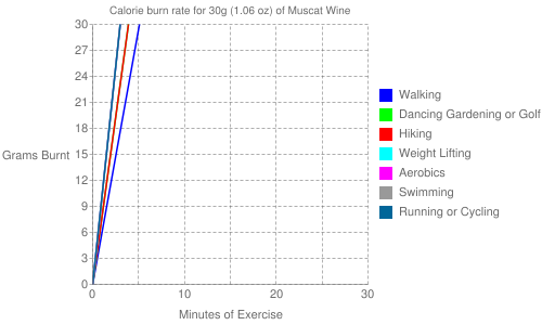 Exercise profile for 30g (1.06 oz) of Muscat Wine