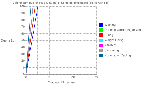 Exercise profile for 100g (3.53 oz) of Sprouted pinto beans (boiled with salt)