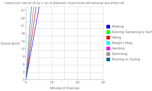 Exercise profile for 28.4g (1 oz) of Babyfood, mixed cereal with bananas and whole milk