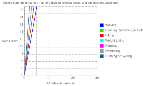Exercise profile for 28.4g (1 oz) of Babyfood, oatmeal cereal with bananas and whole milk