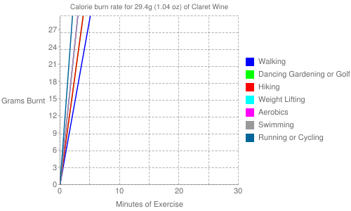 Exercise profile for 29.4g (1.04 oz) of Claret Wine