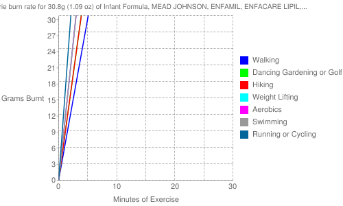 Exercise profile for 30.8g (1.09 oz) of Infant Formula, MEAD JOHNSON, ENFAMIL, ENFACARE LIPIL, ready-to-feed, with ARA and DHA