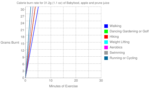 Exercise profile for 31.2g (1.1 oz) of Babyfood, apple and prune juice
