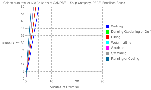 Exercise profile for 60g (2.12 oz) of CAMPBELL Soup Company, PACE, Enchilada Sauce
