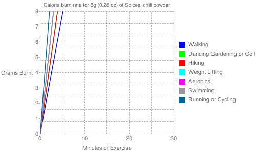 Exercise profile for 8g (0.28 oz) of Spices, chili powder