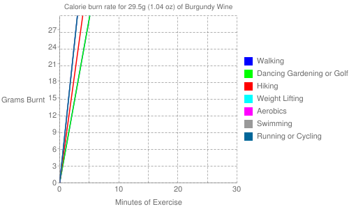 Exercise profile for 29.5g (1.04 oz) of Burgundy Wine