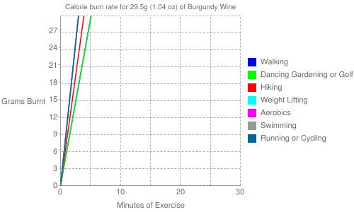 Exercise profile for 29.5g (1.04 oz) of Burgundy Wine