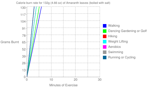 Exercise profile for 132g (4.66 oz) of Amaranth leaves (boiled with salt)