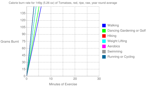 Exercise profile for 149g (5.26 oz) of Tomatoes, red, ripe, raw, year round average
