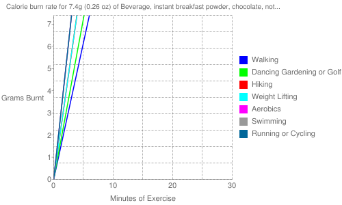 Exercise profile for 7.4g (0.26 oz) of Beverage, instant breakfast powder, chocolate, not reconstituted