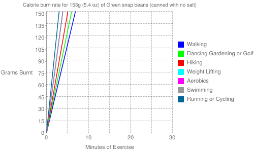 Exercise profile for 153g (5.4 oz) of Green snap beans (canned with no salt)