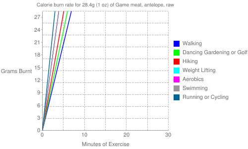 Exercise profile for 28.4g (1 oz) of Game meat, antelope, raw