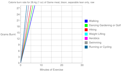 Exercise profile for 28.4g (1 oz) of Game meat, bison, separable lean only, raw