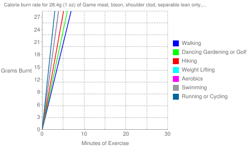 """Exercise profile for 28.4g (1 oz) of Game meat, bison, shoulder clod, separable lean only, trimmed to 0"""" fat, raw"""