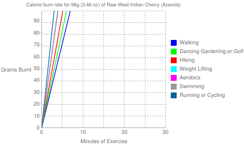 Exercise profile for 98g (3.46 oz) of Raw West Indian Cherry (Acerola)
