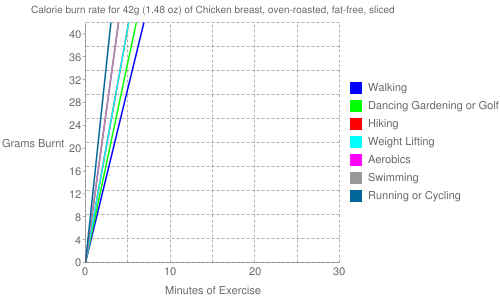 Exercise profile for 42g (1.48 oz) of Chicken breast, oven-roasted, fat-free, sliced
